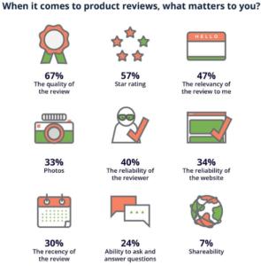 Wichtige Faktoren bei Produktebewertungen