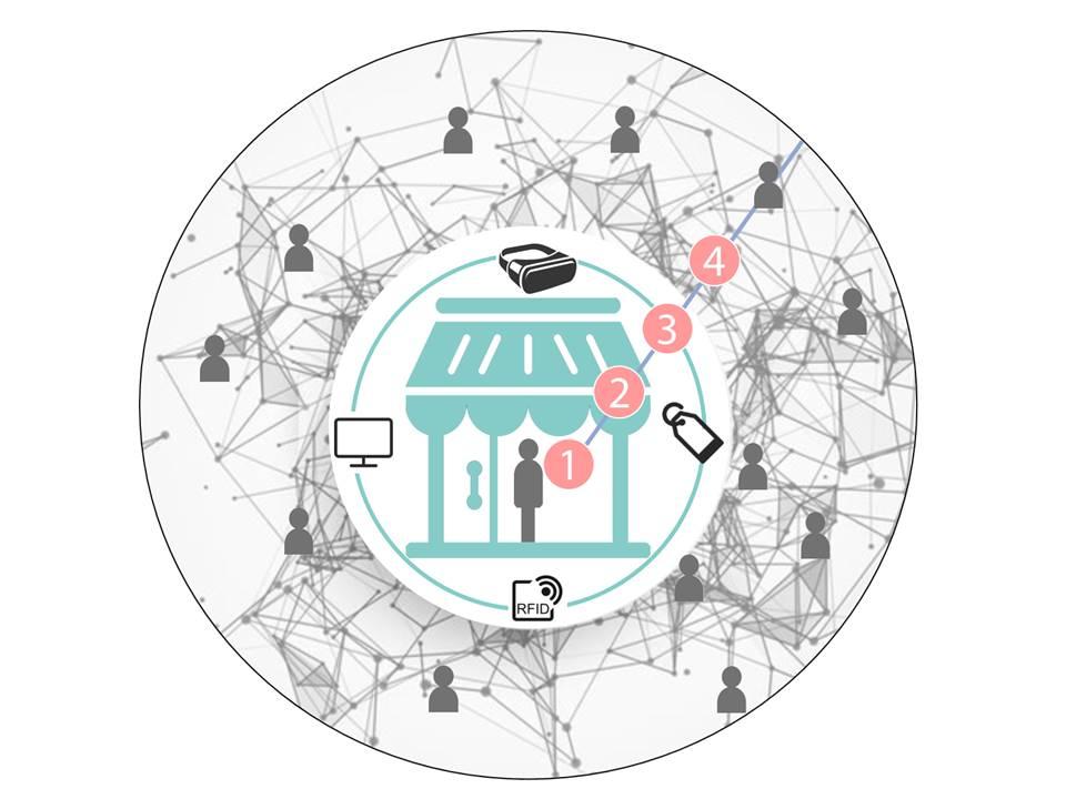 4 Zutaten für ein positives offline Einkaufserlebnis